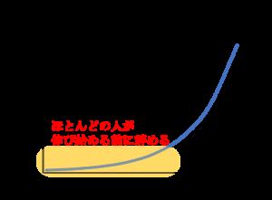 学習時間と英語力の関係