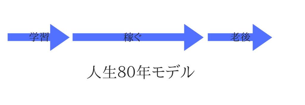 3ステージ制のライフスタイル