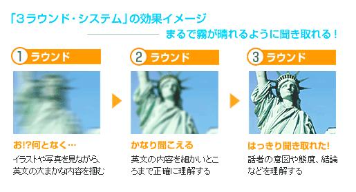 3ラウンドシステムのイメージ図