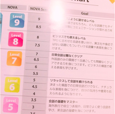 NOVAのレベル一覧表(amebloより転載)