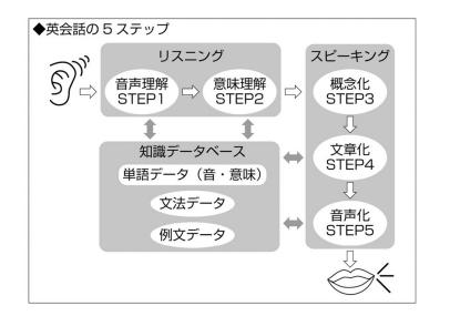 英会話の5STEP